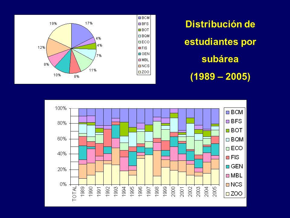 Distribución de estudiantes por subárea (1989 – 2005)