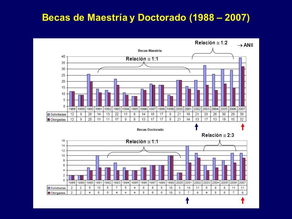 Becas de Maestría y Doctorado (1988 – 2007) Relación 1:1 Relación 1:2 Relación 2:3 ANII