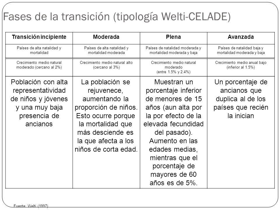 Fases de la transición (tipología Welti-CELADE) 12 Transición incipienteModeradaPlenaAvanzada Países de alta natalidad y mortalidad Países de alta nat
