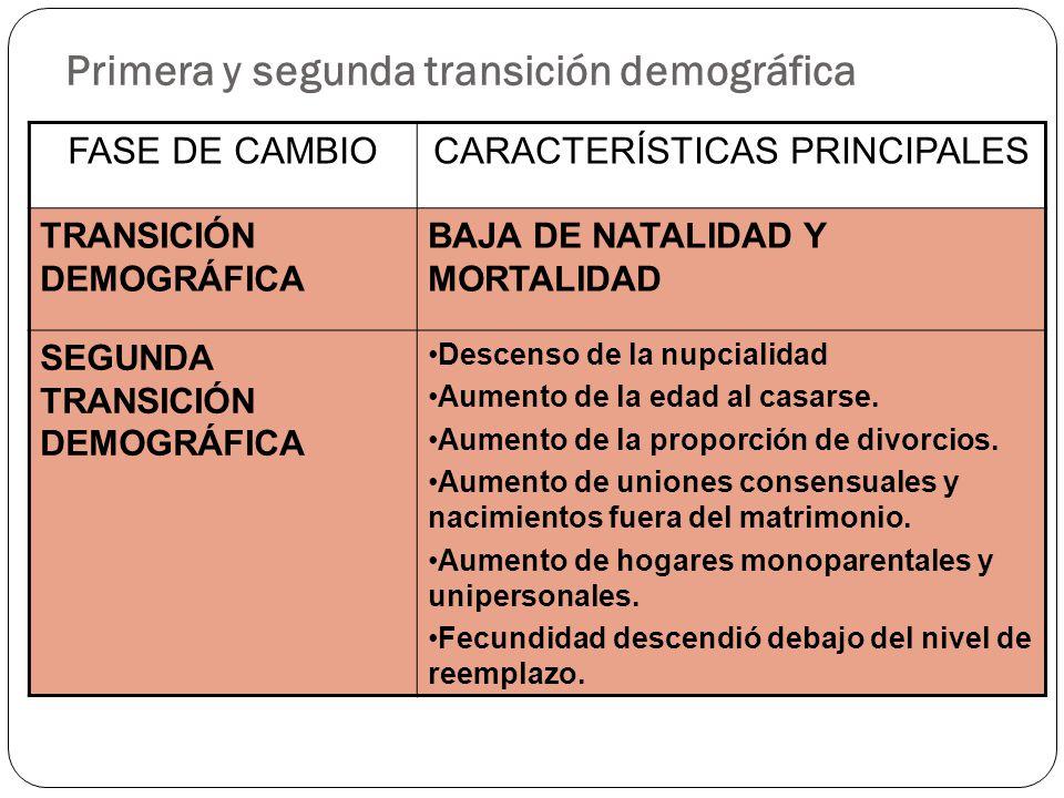 Primera y segunda transición demográfica FASE DE CAMBIOCARACTERÍSTICAS PRINCIPALES TRANSICIÓN DEMOGRÁFICA BAJA DE NATALIDAD Y MORTALIDAD SEGUNDA TRANS
