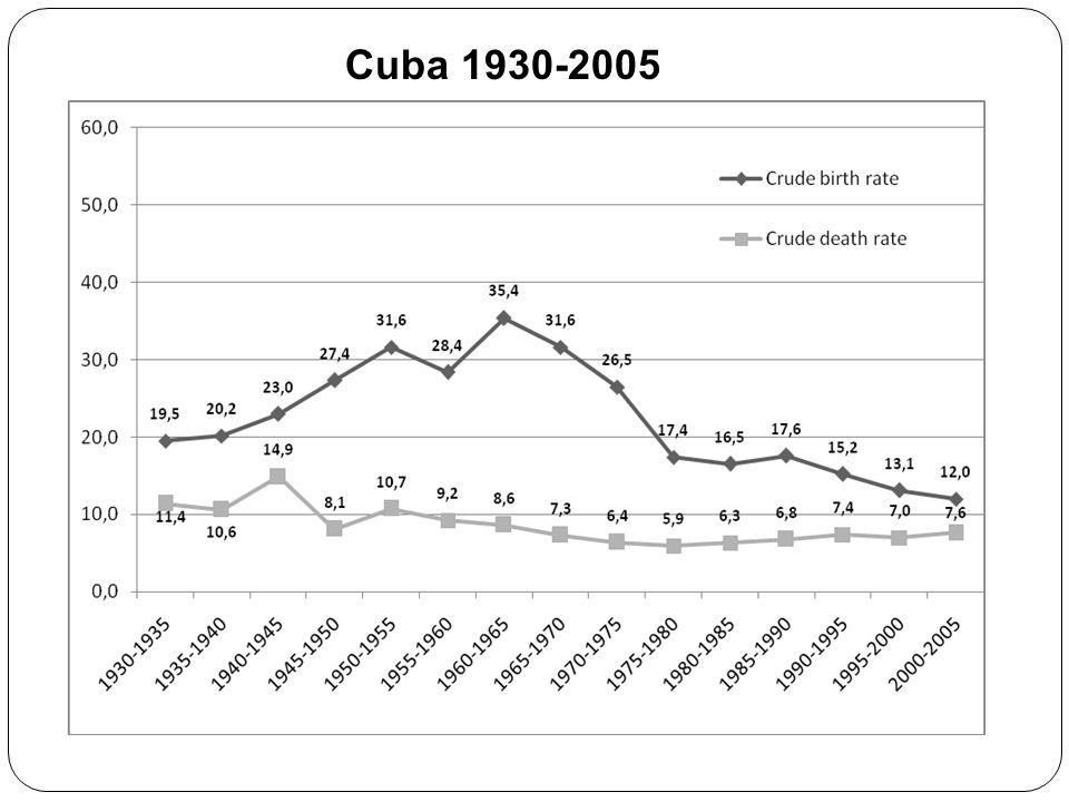 Cuba 1930-2005