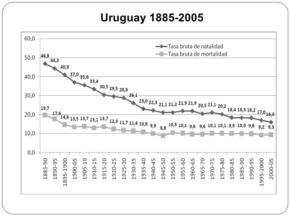 Uruguay 1885-2005