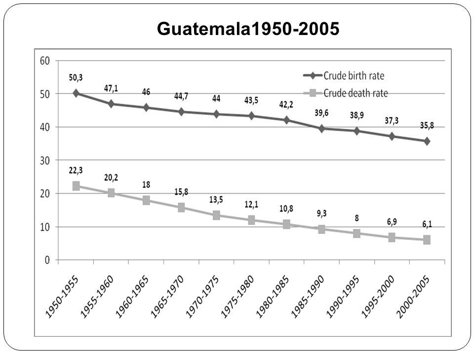 Guatemala1950-2005