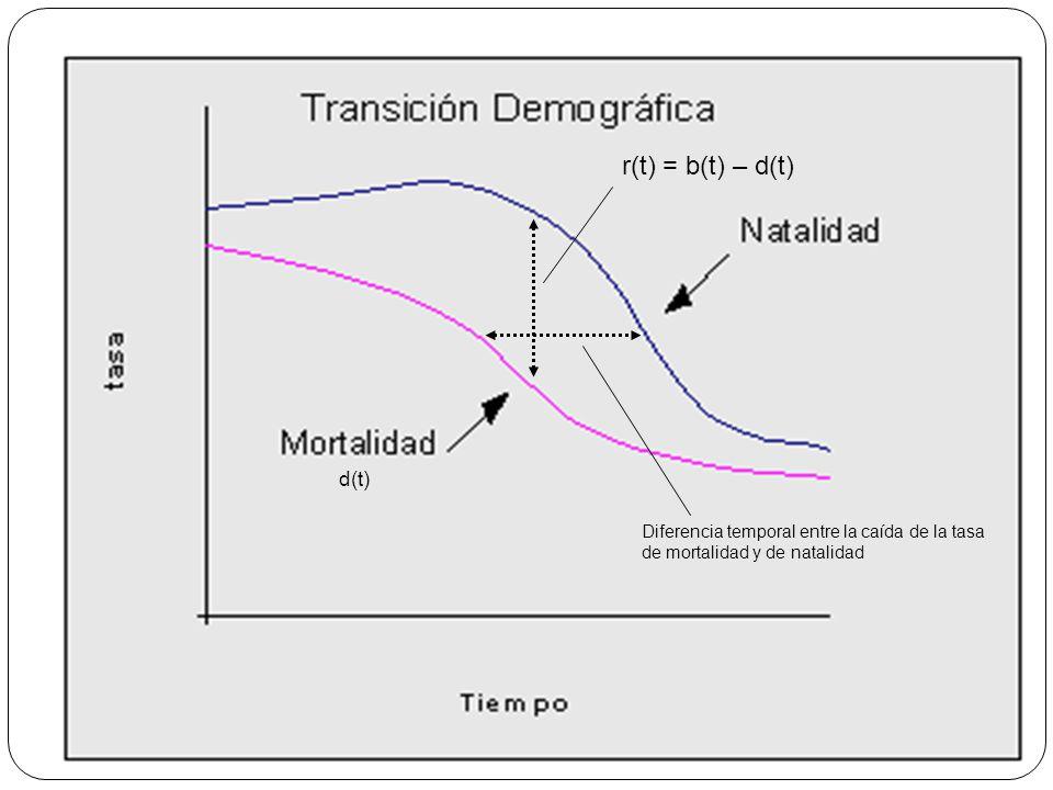 4 b(t) r(t) = b(t) – d(t) Diferencia temporal entre la caída de la tasa de mortalidad y de natalidad d(t)