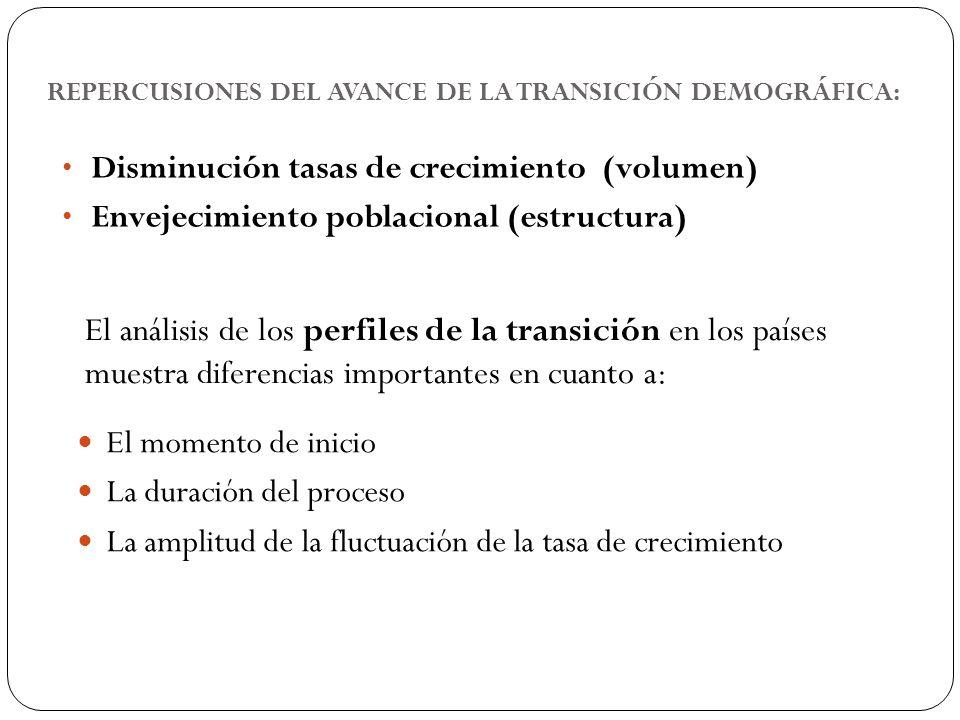 REPERCUSIONES DEL AVANCE DE LA TRANSICIÓN DEMOGRÁFICA: 5 Disminución tasas de crecimiento (volumen) Envejecimiento poblacional (estructura) El análisi