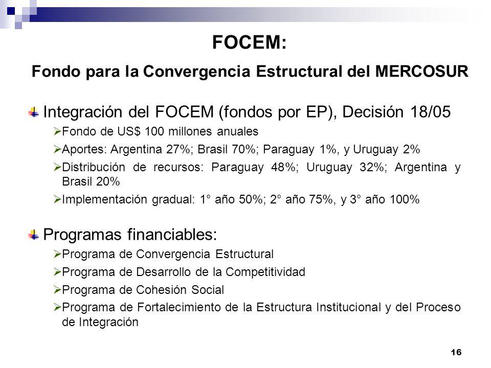 16 FOCEM: Fondo para la Convergencia Estructural del MERCOSUR Integración del FOCEM (fondos por EP), Decisión 18/05 Fondo de US$ 100 millones anuales