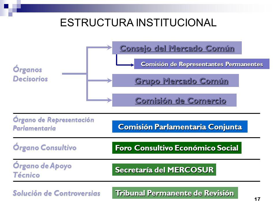 17 Órganos Decisorios Órgano Consultivo Órgano de Apoyo Técnico Órgano de Representación Parlamentaria Consejo del Mercado Común Consejo del Mercado C