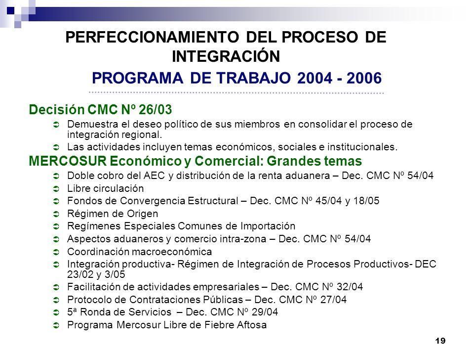 19 PROGRAMA DE TRABAJO 2004 - 2006 Decisión CMC Nº 26/03 Demuestra el deseo político de sus miembros en consolidar el proceso de integración regional.