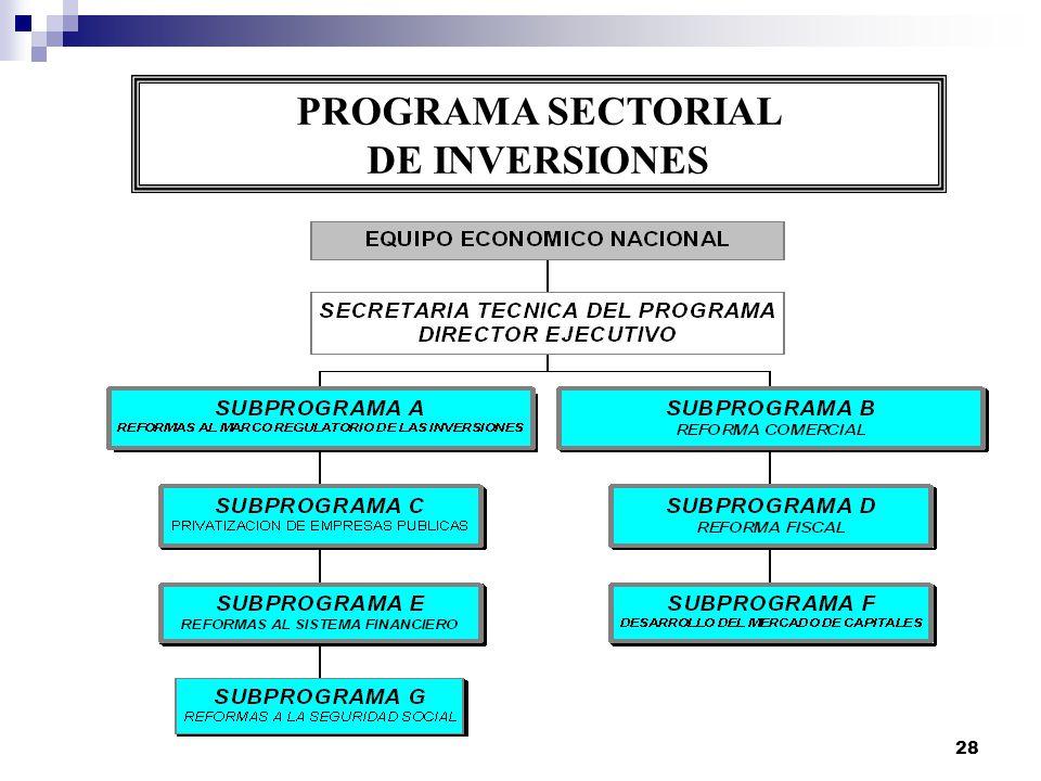 28 PROGRAMA SECTORIAL DE INVERSIONES