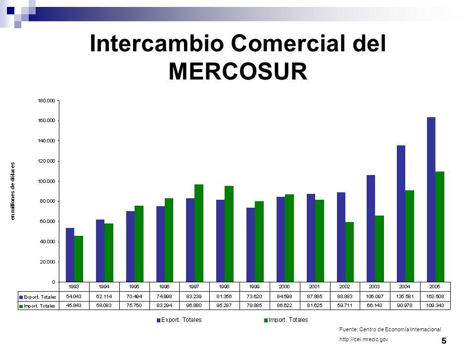 5 Intercambio Comercial del MERCOSUR Fuente: Centro de Economía Internacional http://cei.mrecic.gov