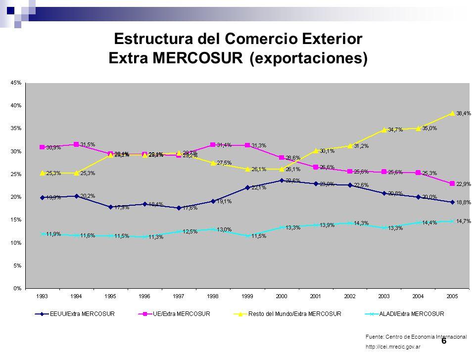 6 Estructura del Comercio Exterior Extra MERCOSUR (exportaciones) Fuente: Centro de Economia Internacional http://cei.mrecic.gov.ar