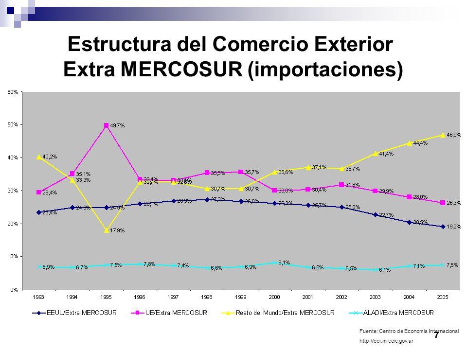 7 Estructura del Comercio Exterior Extra MERCOSUR (importaciones) Fuente: Centro de Economia Internacional http://cei.mrecic.gov.ar