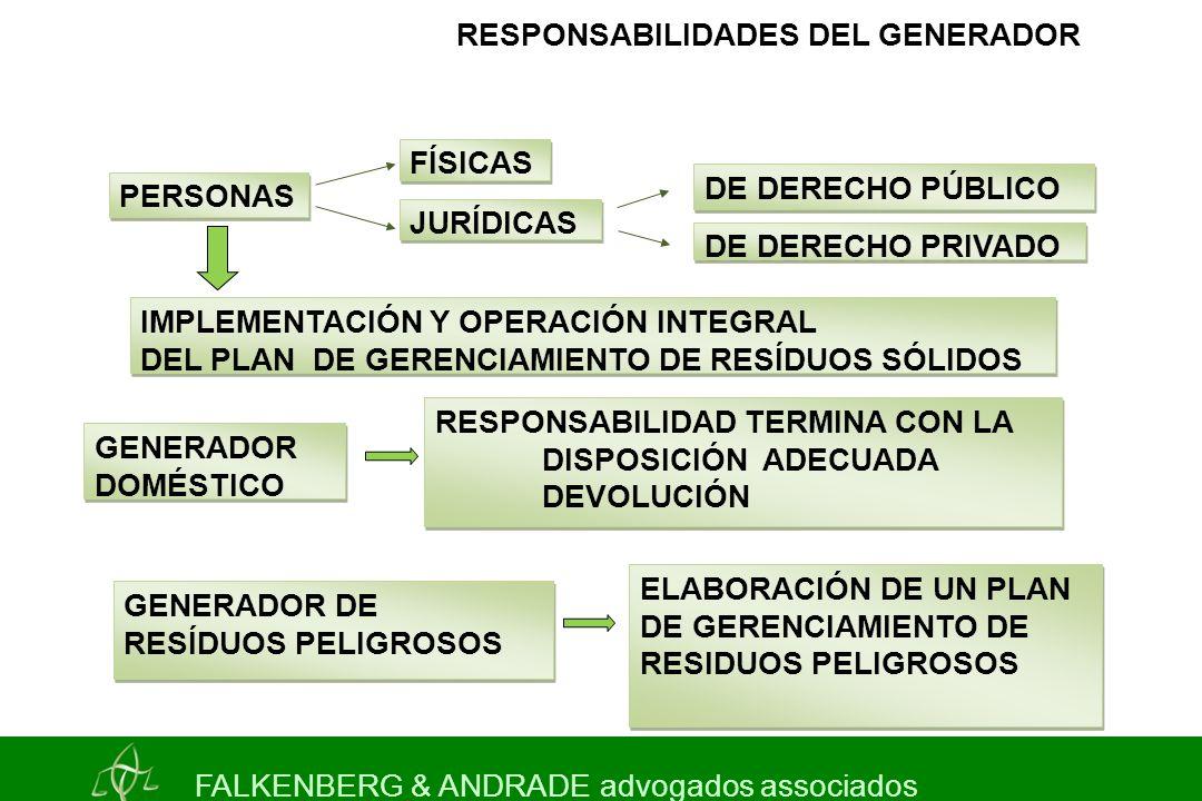 RESPONSABILIDADES DEL GENERADOR FÍSICAS JURÍDICAS DE DERECHO PÚBLICO DE DERECHO PRIVADO PERSONAS IMPLEMENTACIÓN Y OPERACIÓN INTEGRAL DEL PLAN DE GERENCIAMIENTO DE RESÍDUOS SÓLIDOS IMPLEMENTACIÓN Y OPERACIÓN INTEGRAL DEL PLAN DE GERENCIAMIENTO DE RESÍDUOS SÓLIDOS GENERADOR DOMÉSTICO ELABORACIÓN DE UN PLAN DE GERENCIAMIENTO DE RESIDUOS PELIGROSOS RESPONSABILIDAD TERMINA CON LA DISPOSICIÓN ADECUADA DEVOLUCIÓN RESPONSABILIDAD TERMINA CON LA DISPOSICIÓN ADECUADA DEVOLUCIÓN GENERADOR DE RESÍDUOS PELIGROSOS GENERADOR DE RESÍDUOS PELIGROSOS