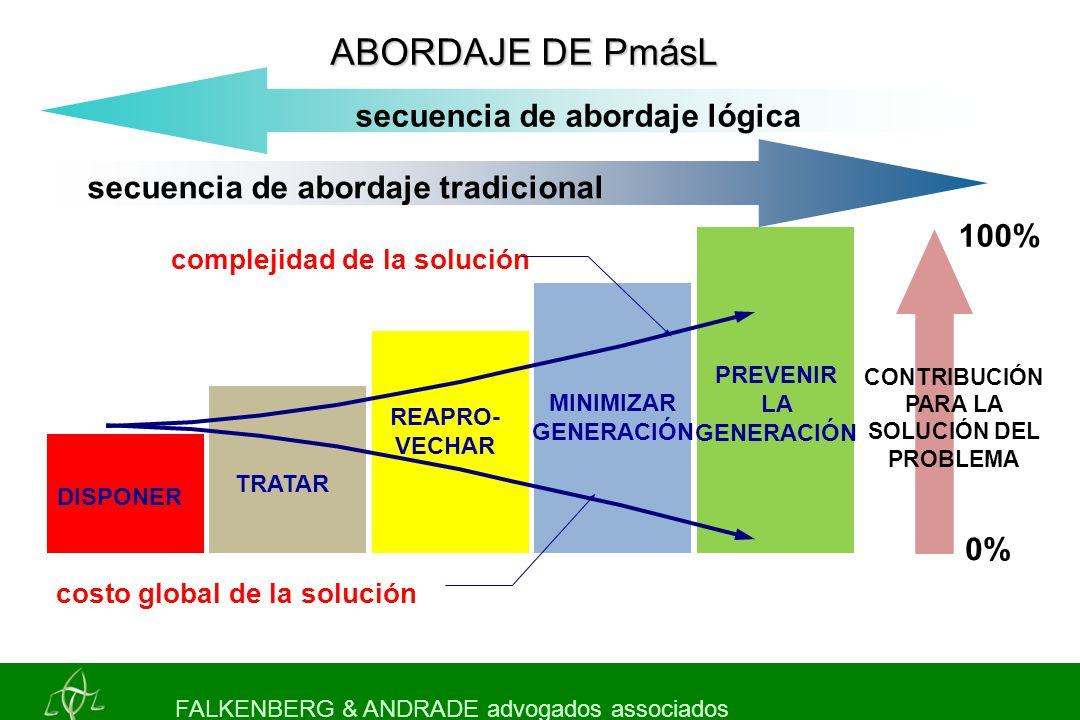 FALKENBERG & ANDRADE advogados associados secuencia de abordaje lógica secuencia de abordaje tradicional 100% DISPONER TRATAR REAPRO- VECHAR MINIMIZAR GENERACIÓN PREVENIR LA GENERACIÓN ABORDAJE DE PmásL CONTRIBUCIÓN PARA LA SOLUCIÓN DEL PROBLEMA costo global de la solución complejidad de la solución 0%