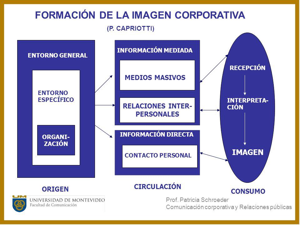 FORMACIÓN DE LA IMAGEN CORPORATIVA (P. CAPRIOTTI) ORIGEN ORGANI- ZACIÓN ENTORNO ESPECÍFICO ENTORNO GENERAL RECEPCIÓN INTERPRETA- CIÓN IMAGEN CONSUMO C