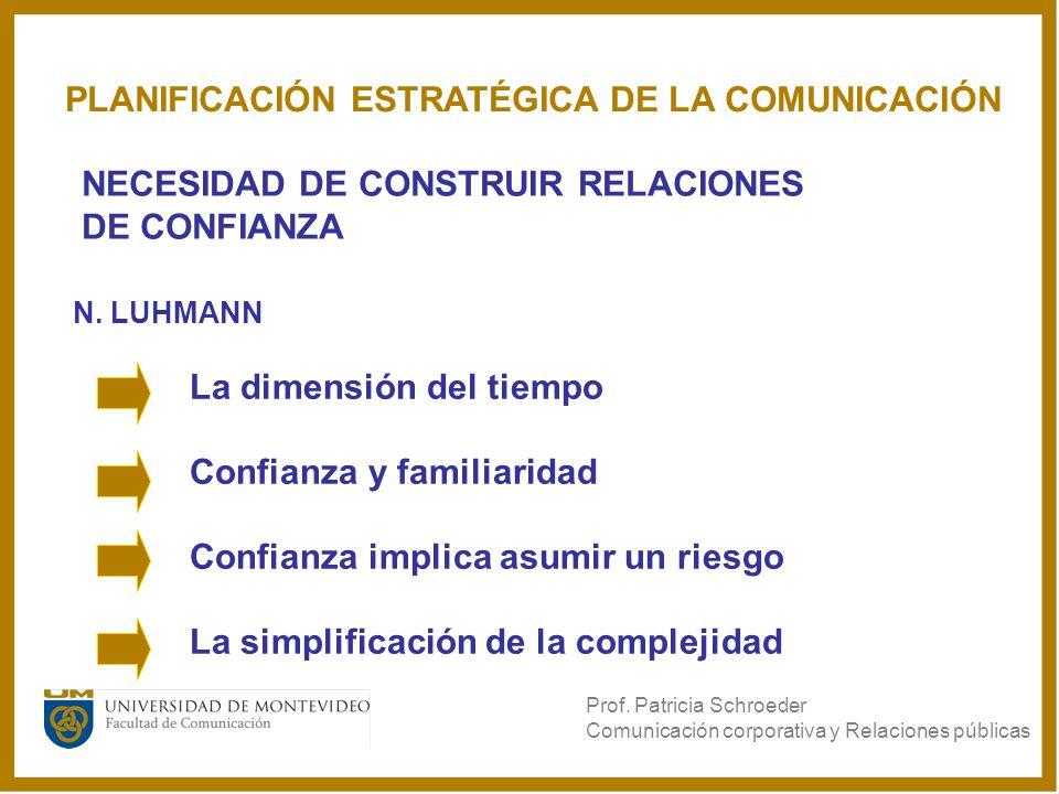 NECESIDAD DE CONSTRUIR RELACIONES DE CONFIANZA N. LUHMANN La dimensión del tiempo Confianza y familiaridad Confianza implica asumir un riesgo La simpl