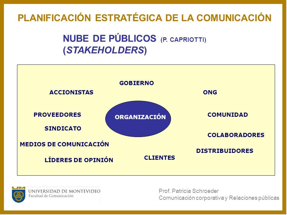 NUBE DE PÚBLICOS (P. CAPRIOTTI) (STAKEHOLDERS) ORGANIZACIÓN CLIENTES GOBIERNO COLABORADORES PROVEEDORES ONG SINDICATO ACCIONISTAS COMUNIDAD DISTRIBUID