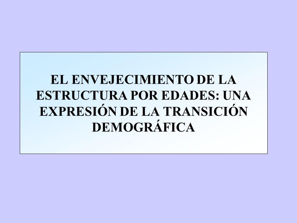 EL ENVEJECIMIENTO DE LA ESTRUCTURA POR EDADES: UNA EXPRESIÓN DE LA TRANSICIÓN DEMOGRÁFICA