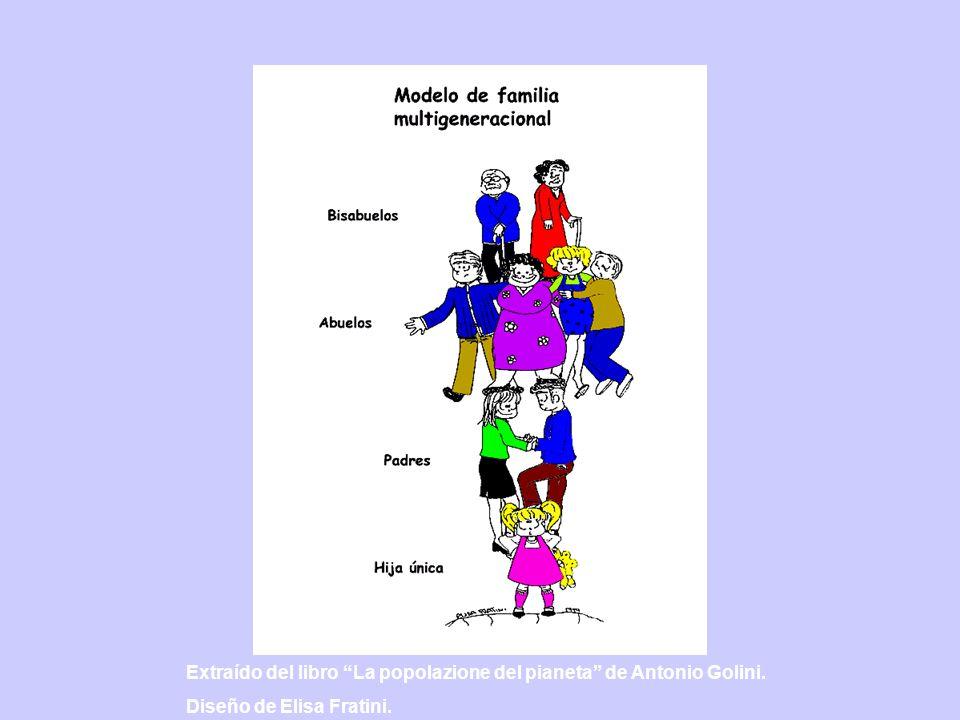 Extraído del libro La popolazione del pianeta de Antonio Golini. Diseño de Elisa Fratini.