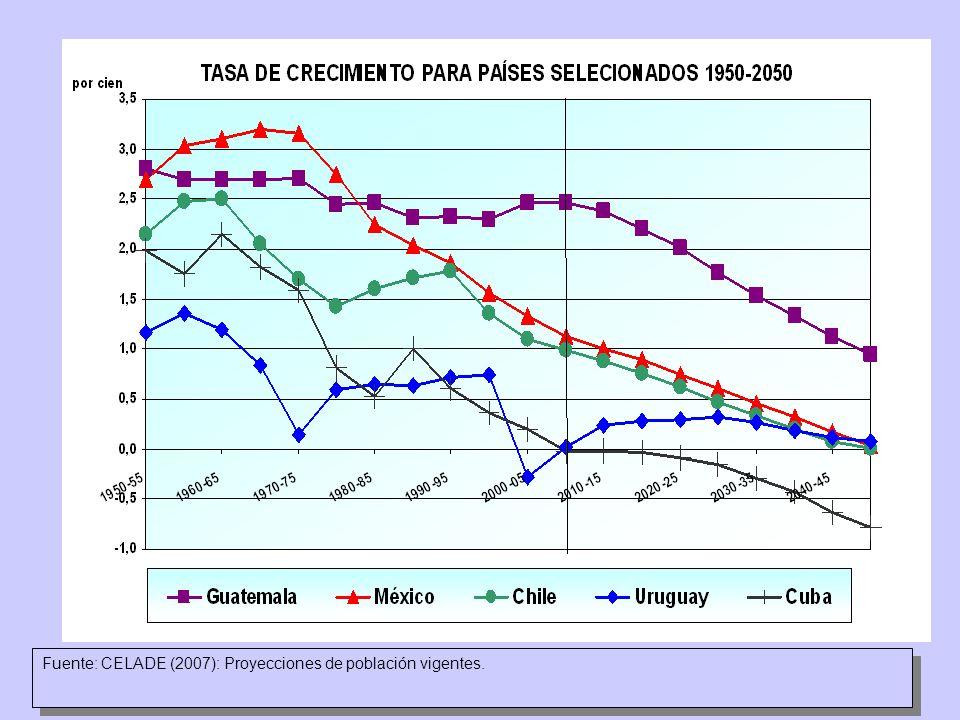 Fuente: CELADE (2007): Proyecciones de población vigentes.