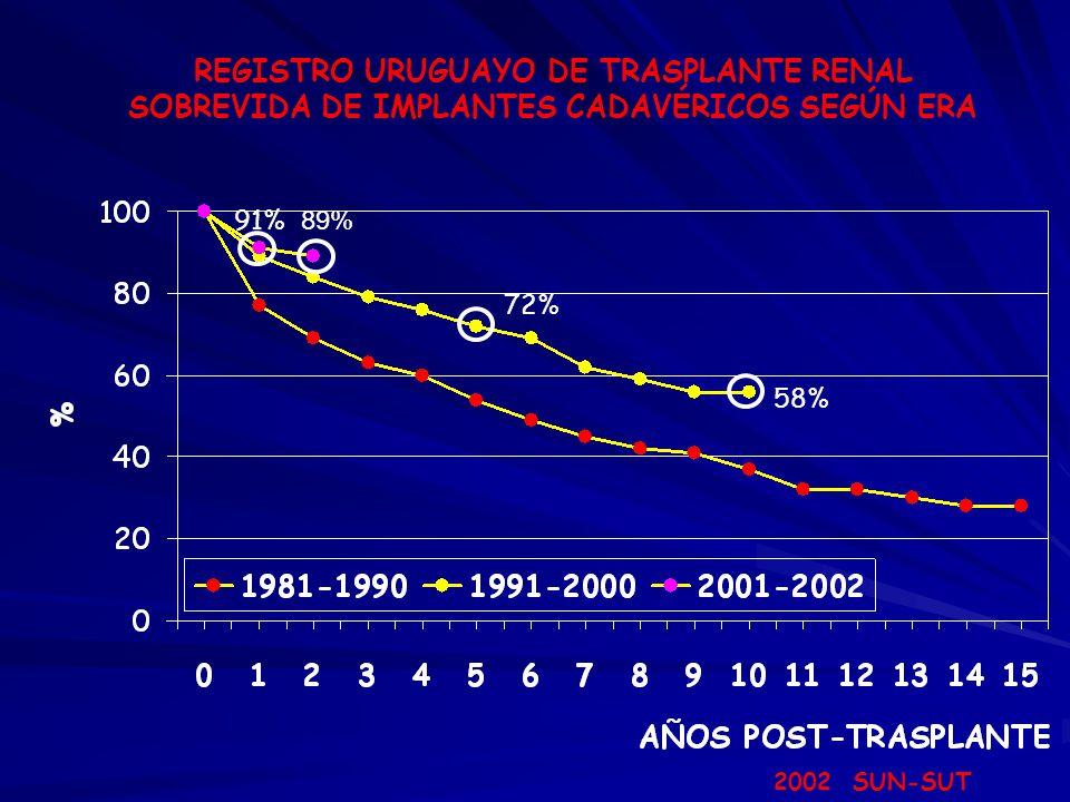 REGISTRO URUGUAYO DE TRASPLANTE RENAL SOBREVIDA DE IMPLANTES CADAVÉRICOS SEGÚN ERA 2002 SUN-SUT 91% 72% 58% 89%