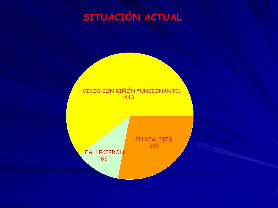 SITUACIÓN ACTUAL VIVOS CON RIÑÓN FUNCIONANTE: 443 EN DIÁLISIS: 205 FALLECIERON: 83