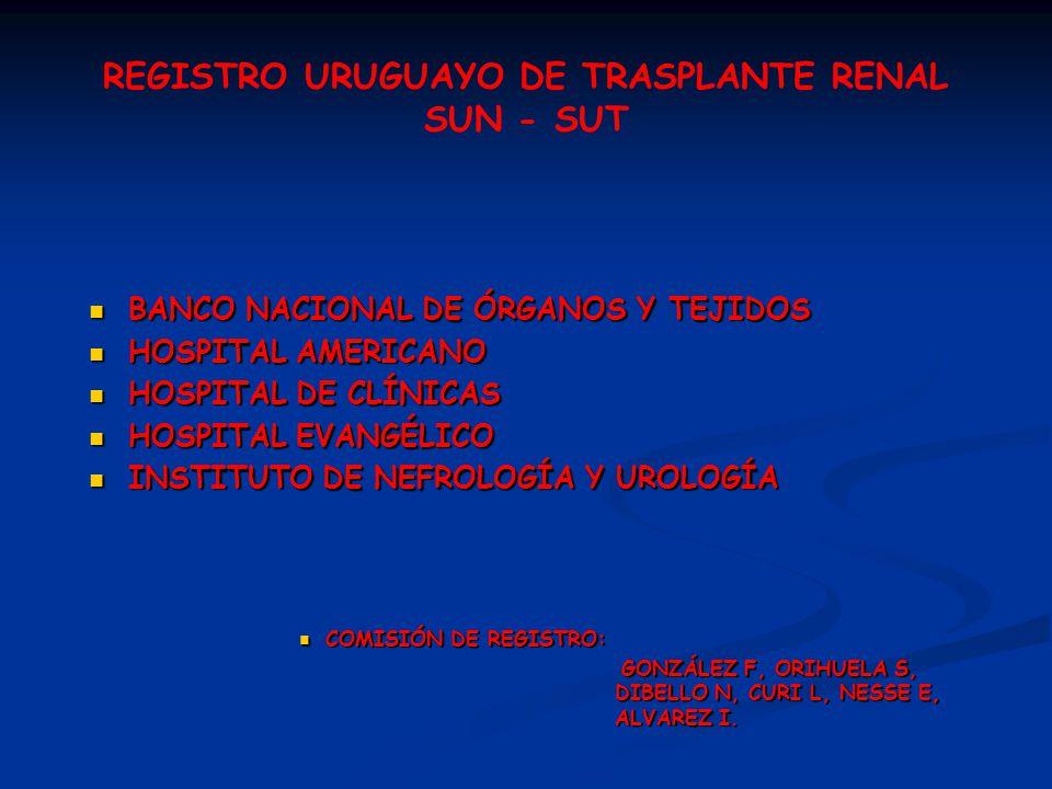 REGISTRO URUGUAYO DE TRASPLANTE RENAL SUN - SUT BANCO NACIONAL DE ÓRGANOS Y TEJIDOS BANCO NACIONAL DE ÓRGANOS Y TEJIDOS HOSPITAL AMERICANO HOSPITAL AMERICANO HOSPITAL DE CLÍNICAS HOSPITAL DE CLÍNICAS HOSPITAL EVANGÉLICO HOSPITAL EVANGÉLICO INSTITUTO DE NEFROLOGÍA Y UROLOGÍA INSTITUTO DE NEFROLOGÍA Y UROLOGÍA COMISIÓN DE REGISTRO: COMISIÓN DE REGISTRO: GONZÁLEZ F, ORIHUELA S, DIBELLO N, CURI L, NESSE E, ALVAREZ I.