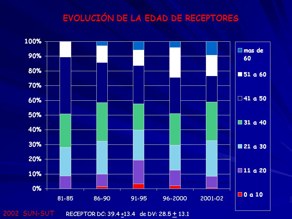 EVOLUCIÓN DE LA EDAD DE RECEPTORES RECEPTOR DC: 39.4 +13.4 de DV: 28.5 + 13.1 2002 SUN-SUT