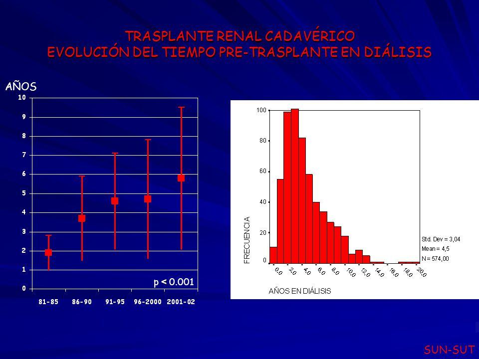 REGISTRO URUGUAYO DE TRASPLANTE RENAL SOBREVIDA DE PACIENTES E IMPLANTES 2002 SUN-SUT