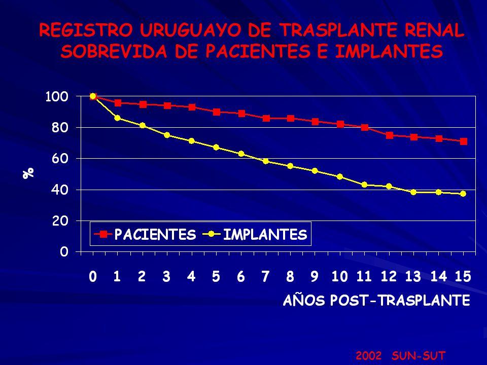 REGISTRO URUGUAYO DE TRASPLANTE RENAL SOBREVIDA DE PACIENTES DE DADOR CADAVÉRICO SEGÚN ERA 2002 SUN-SUT 85% 98% 95%