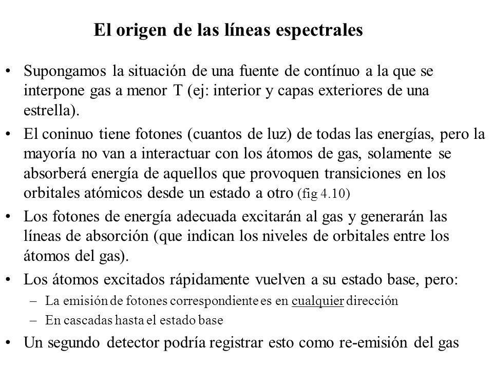 El origen de las líneas espectrales Supongamos la situación de una fuente de contínuo a la que se interpone gas a menor T (ej: interior y capas exteri