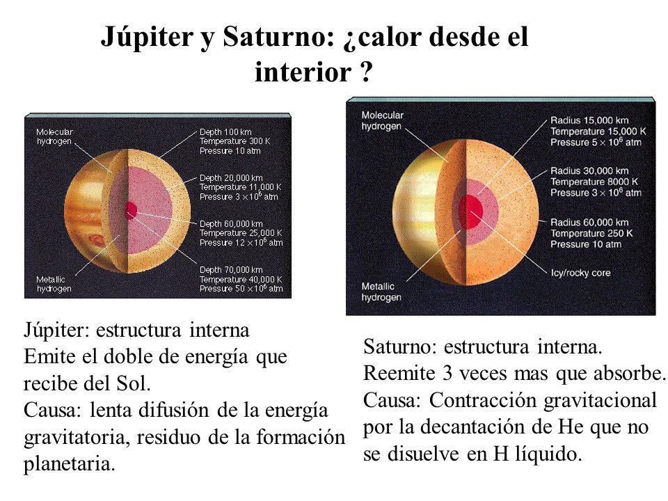 Júpiter y Saturno: ¿calor desde el interior ? Júpiter: estructura interna Emite el doble de energía que recibe del Sol. Causa: lenta difusión de la en