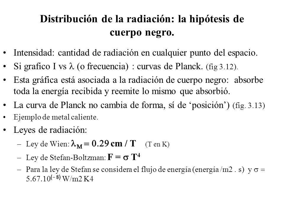 Distribución de la radiación: la hipótesis de cuerpo negro. Intensidad: cantidad de radiación en cualquier punto del espacio. Si grafico I vs o frecue