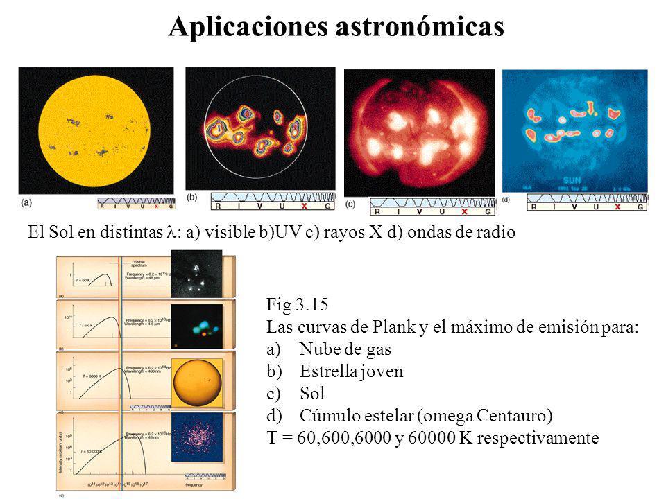 Aplicaciones astronómicas El Sol en distintas a) visible b)UV c) rayos X d) ondas de radio Fig 3.15 Las curvas de Plank y el máximo de emisión para: a