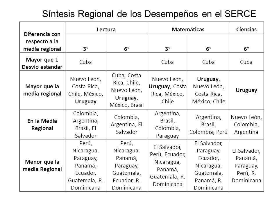 Diferencia con respecto a la media regional LecturaMatemáticasCiencias 3°6°3°6° Mayor que 1 Desvío estandar Cuba Mayor que la media regional Nuevo Leó