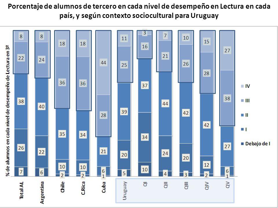 Porcentaje de alumnos de tercero en cada nivel de desempeño en Lectura en cada país, y según contexto sociocultural para Uruguay