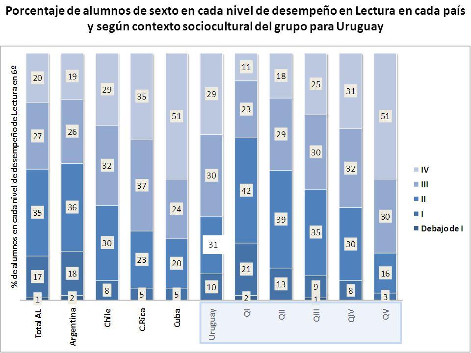 Porcentaje de alumnos de sexto en cada nivel de desempeño en Lectura en cada país y según contexto sociocultural del grupo para Uruguay 31