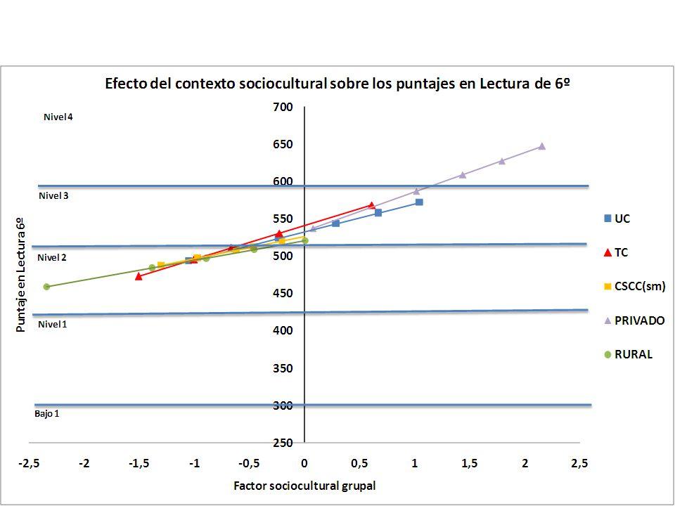 A modo de síntesis El 36% de los alumnos uruguayos de tercer grado que participaron en el estudio alcanza los niveles III y IV, los más altos de la escala.