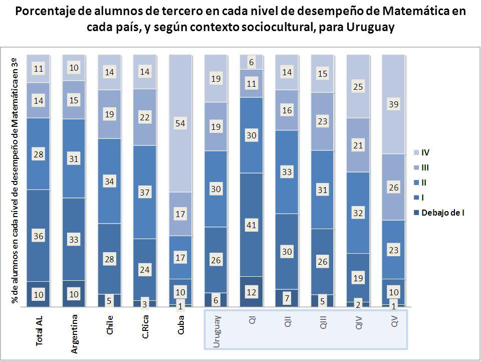 Porcentaje de alumnos de tercero en cada nivel de desempeño de Matemática en cada país, y según contexto sociocultural, para Uruguay