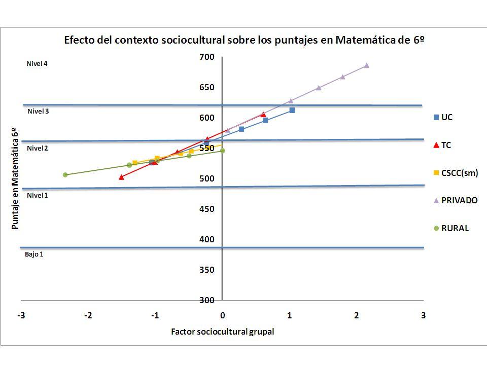 A modo de síntesis El 38% de los alumnos uruguayos de tercer año que participaron en este estudio se ubicaron en los dos niveles de mejor desempeño (III y IV).