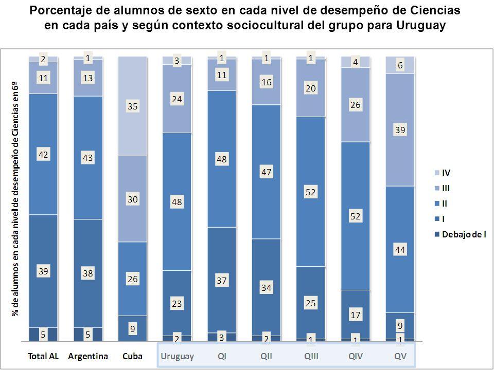 Porcentaje de alumnos de sexto en cada nivel de desempeño de Ciencias en cada país y según contexto sociocultural del grupo para Uruguay
