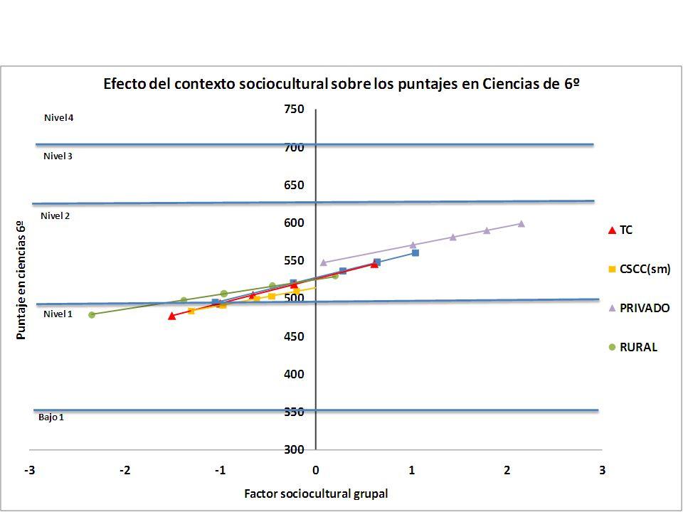 En los niveles más altos de la escala de desempeño (III y IV) se ubicó poco más de la cuarta parte de los estudiantes uruguayos evaluados (27%).