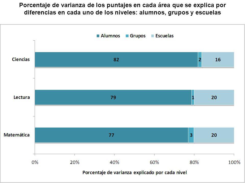 Porcentaje de varianza de los puntajes en cada área que se explica por diferencias en cada uno de los niveles: alumnos, grupos y escuelas