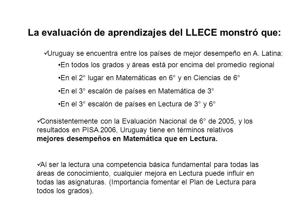 Consistentemente con la Evaluación Nacional de 6° de 2005, y los resultados en PISA 2006, Uruguay tiene en términos relativos mejores desempeños en Ma