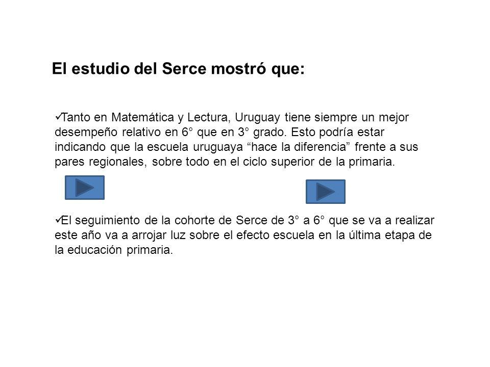 El estudio del Serce mostró que: Tanto en Matemática y Lectura, Uruguay tiene siempre un mejor desempeño relativo en 6° que en 3° grado. Esto podría e