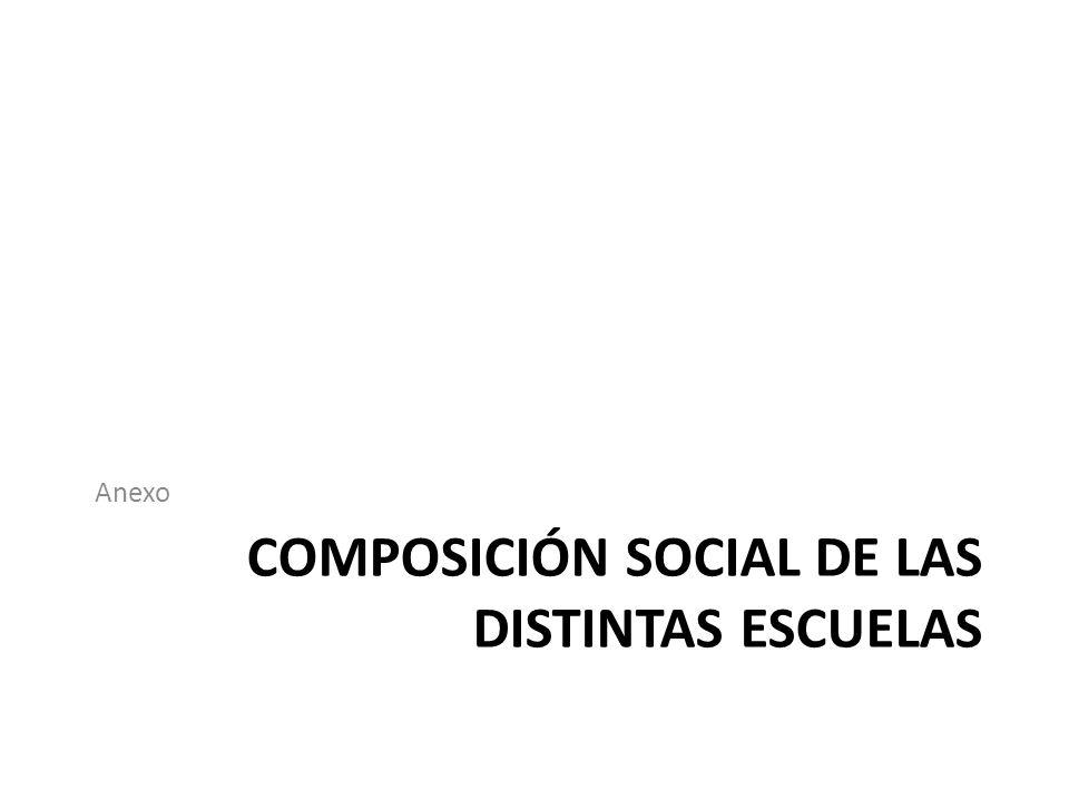 COMPOSICIÓN SOCIAL DE LAS DISTINTAS ESCUELAS Anexo