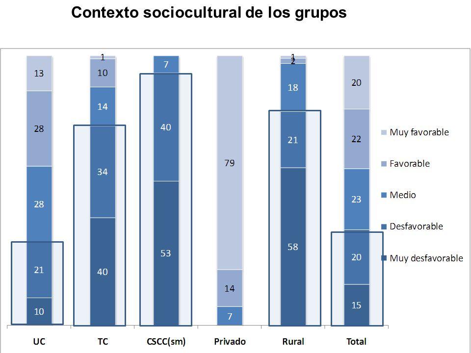 Contexto sociocultural de los grupos