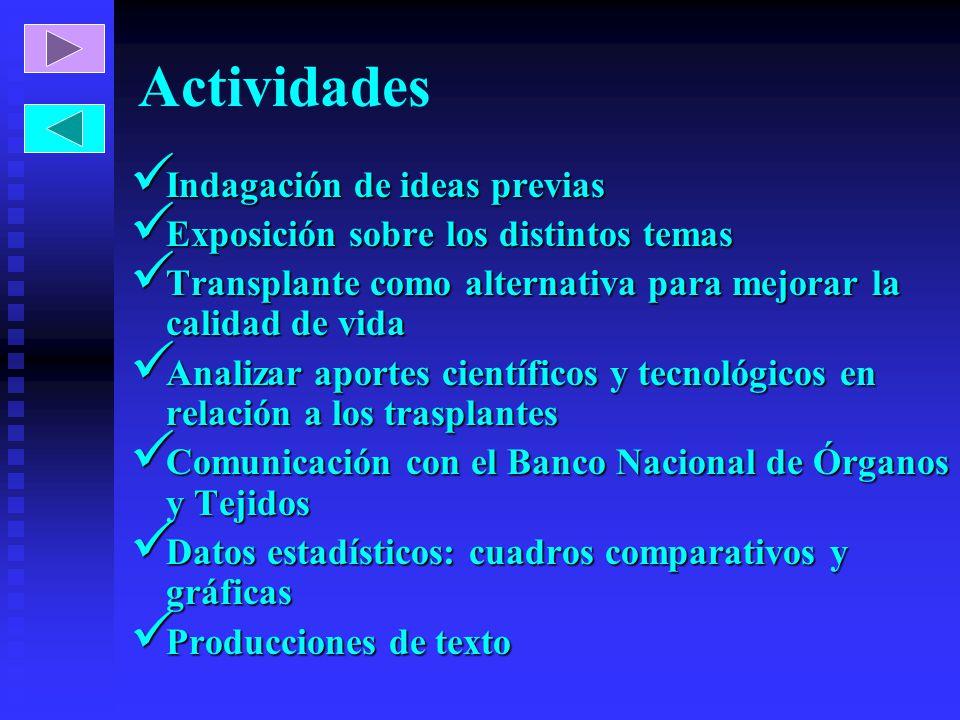 Actividades Indagación de ideas previas Indagación de ideas previas Exposición sobre los distintos temas Exposición sobre los distintos temas Transpla