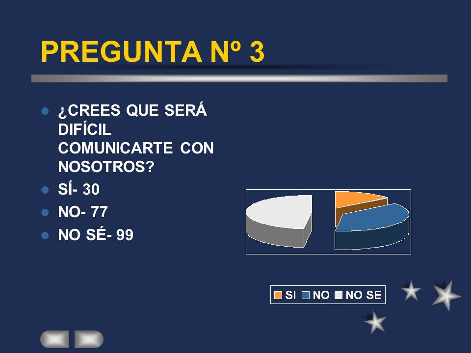 PREGUNTA Nº 3 ¿CREES QUE SERÁ DIFÍCIL COMUNICARTE CON NOSOTROS? SÍ- 30 NO- 77 NO SÉ- 99