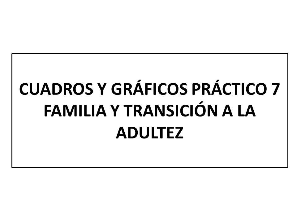 CUADROS Y GRÁFICOS PRÁCTICO 7 FAMILIA Y TRANSICIÓN A LA ADULTEZ